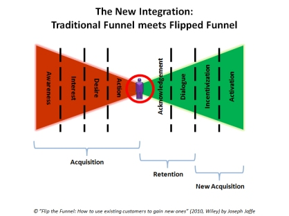 New traditional funnel meets flipped funnel - CRM -Golden Ratio Marketing