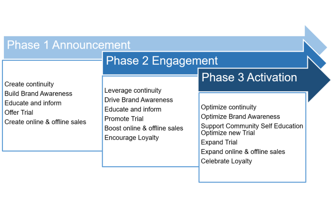 A Three Phase Social Digital Media Plan