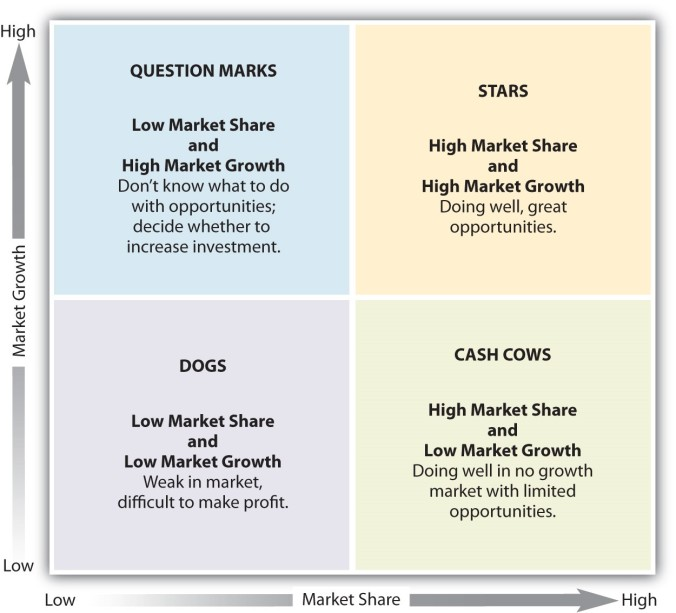 Boston Consulting Group - Golden Ratio Marketing